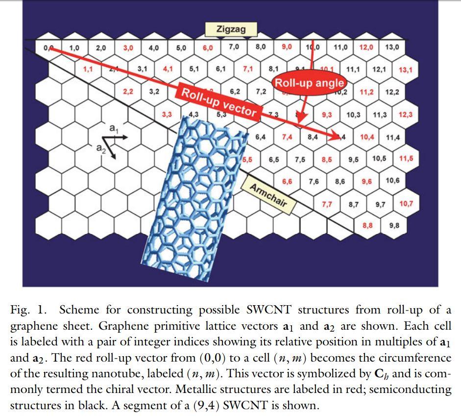 Handbook of Carbon Nanomaterials | World Scientific Series